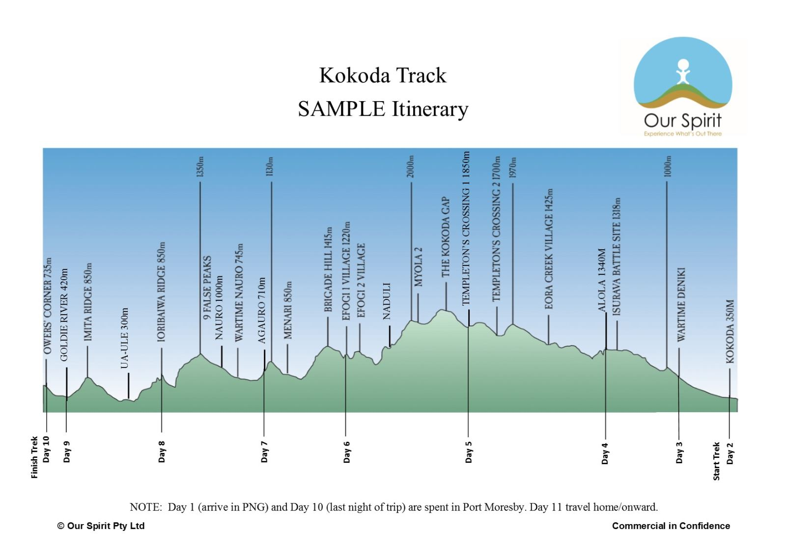 Kokoda Itinerary - 11 Day Sample